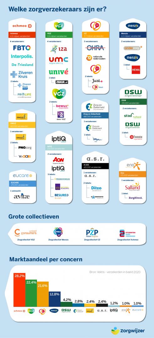https://www.zorgwijzer.nl/faq/welke-zorgverzekeraars-zijn-er