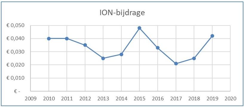 ION-bijdrage door de jaren heen